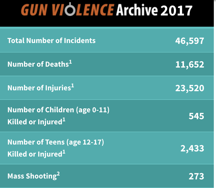 look at this map updated constantly by gunviolence org a non profit group that has been tracking gun deaths for years this is the map as of mid afternoon